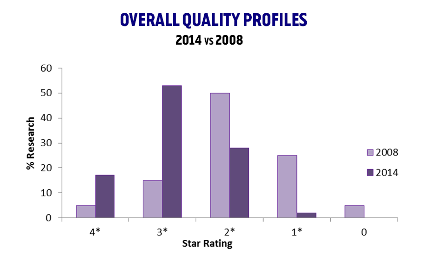The outcome demonstrated a significant improvement on our overall research quality compared to RAE 2008, as shown by a shift to 70% of our research being classed at 3* and 4 *