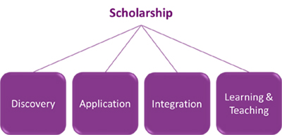 Scholarship Model (Boyer)