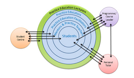 Practice Education diagram