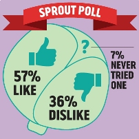 Sprout poll